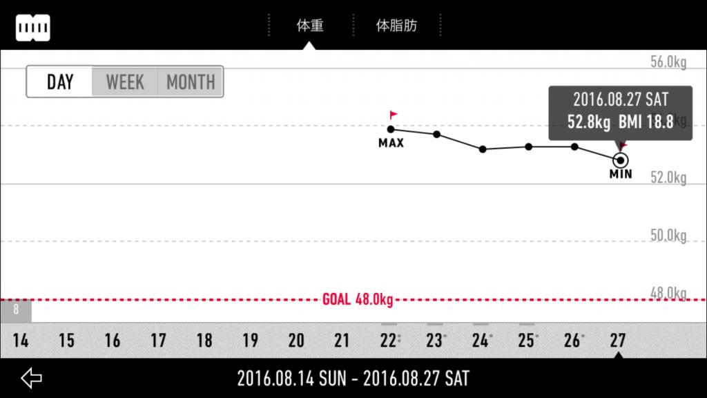 ルカの体重記録
